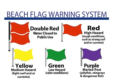 Beach Warning Flags 2